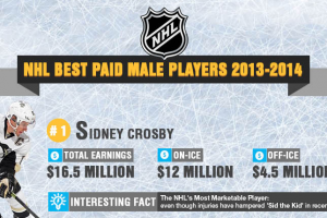 NHL Top 10 Lists: Best Paid, Valuable Teams, Value Players